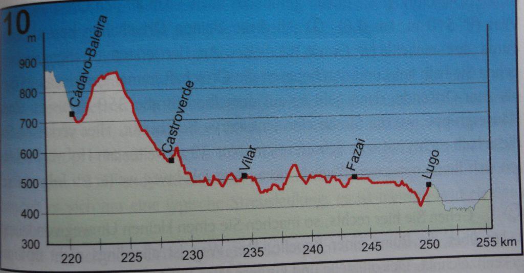 na eerst een klim geleidelijk aan omlaag naar Lugo